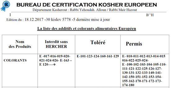 Liste des additifs et colorants alimentaires Kosher